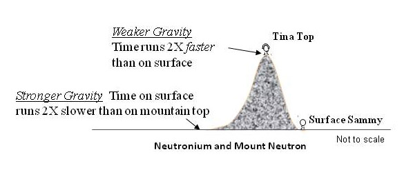 Mount_Neutron